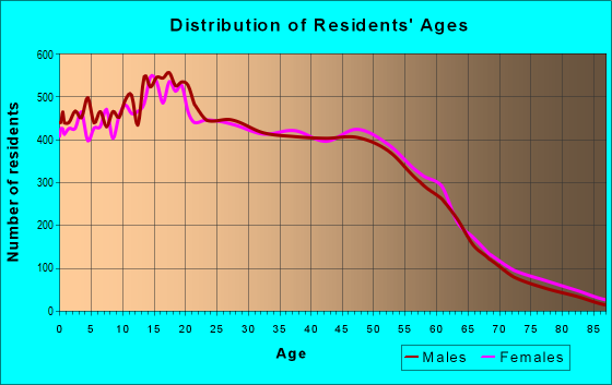 Age and Sex of Residents in zip code 91761