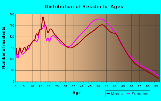 Age and Sex of Residents in zip code 91765