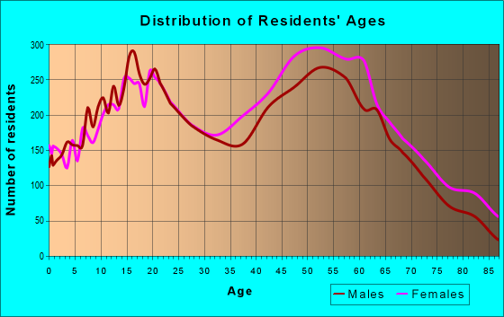 Age and Sex of Residents in zip code 91773