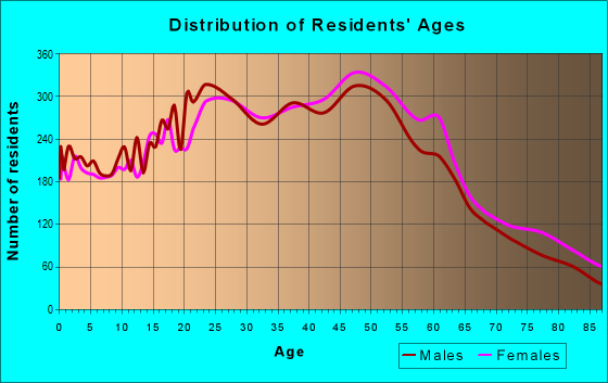 Age and Sex of Residents in zip code 91776