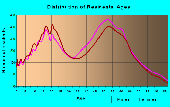 Age and Sex of Residents in zip code 91789