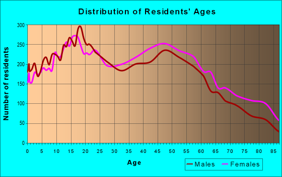 Age and Sex of Residents in zip code 91791