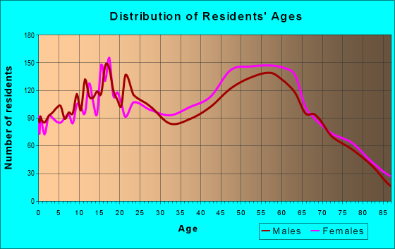 Age and Sex of Residents in zip code 91902