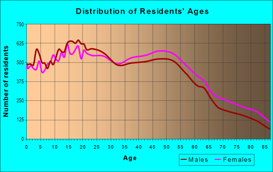 Age and Sex of Residents in zip code 91910