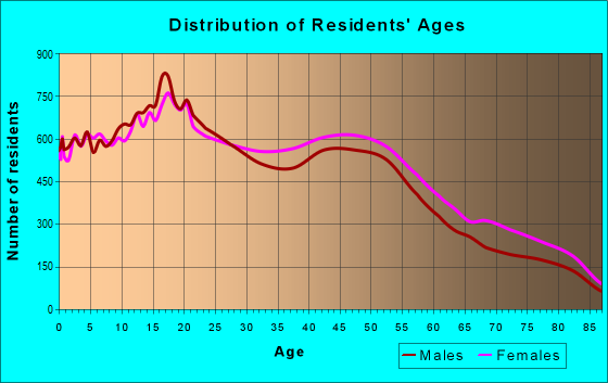 Age and Sex of Residents in zip code 91911