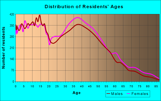 Age and Sex of Residents in zip code 91913