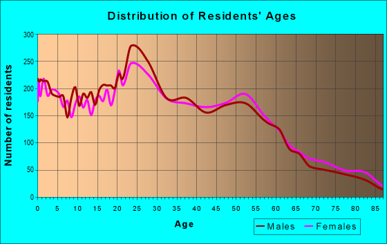 Age and Sex of Residents in zip code 91932