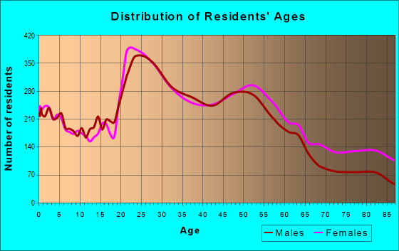 Age and Sex of Residents in zip code 91942