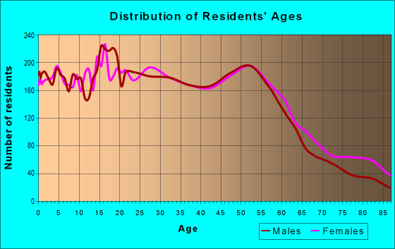 Age and Sex of Residents in zip code 91945