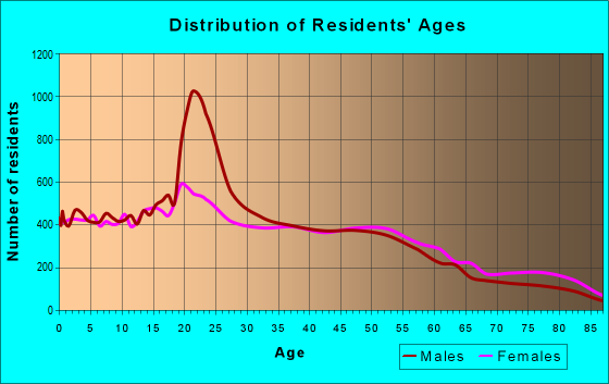 Age and Sex of Residents in zip code 91950