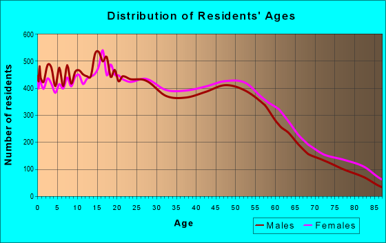 Age and Sex of Residents in zip code 91977