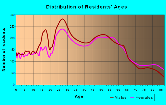 Age and Sex of Residents in zip code 92008