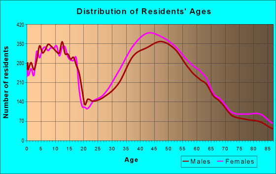 Age and Sex of Residents in zip code 92009