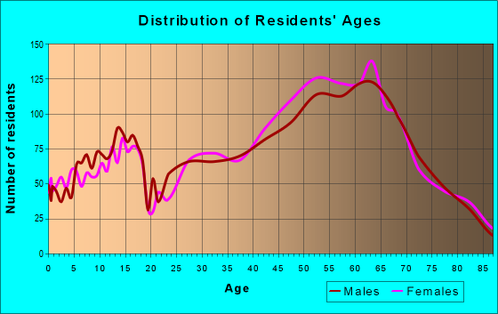 Age and Sex of Residents in zip code 92014
