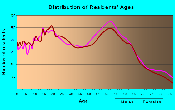 Age and Sex of Residents in zip code 92019