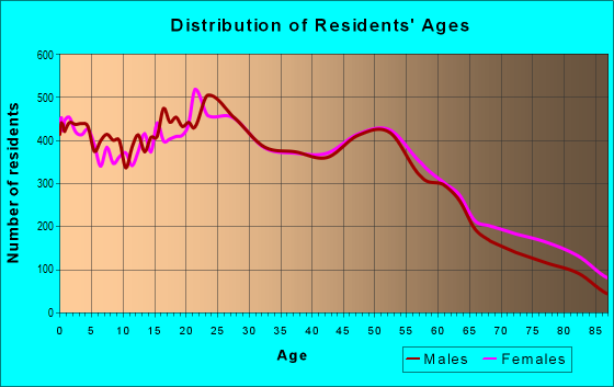 Age and Sex of Residents in zip code 92020