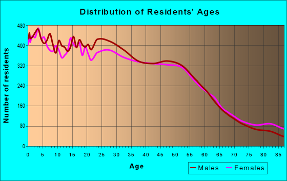 Age and Sex of Residents in zip code 92025
