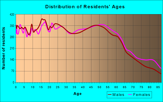 Age and Sex of Residents in zip code 92026