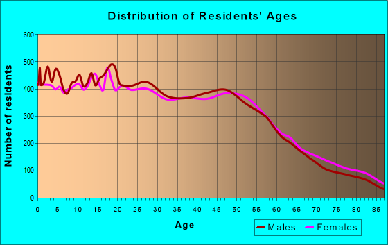 Age and Sex of Residents in zip code 92027