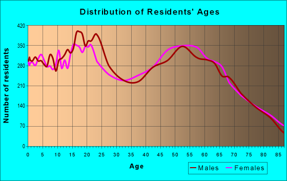Age and Sex of Residents in zip code 92028