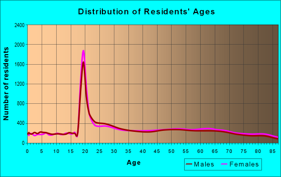 Age and Sex of Residents in zip code 92037
