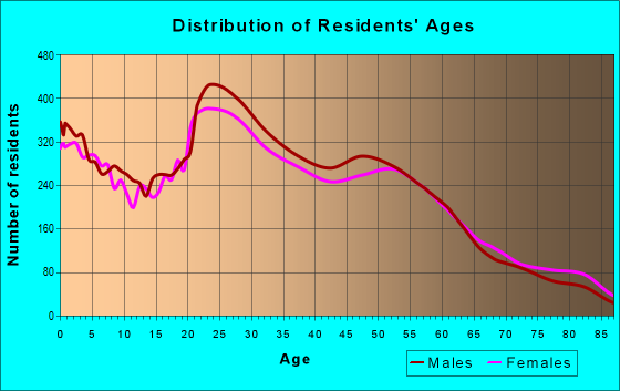 Age and Sex of Residents in zip code 92054