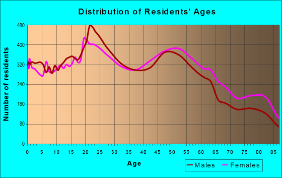 Age and Sex of Residents in zip code 92056