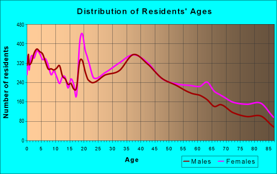 Age and Sex of Residents in zip code 92078