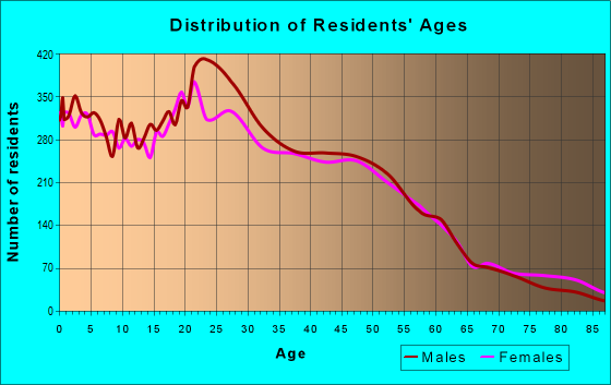 Age and Sex of Residents in zip code 92083