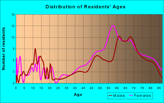 Age and Sex of Residents in zip code 92091