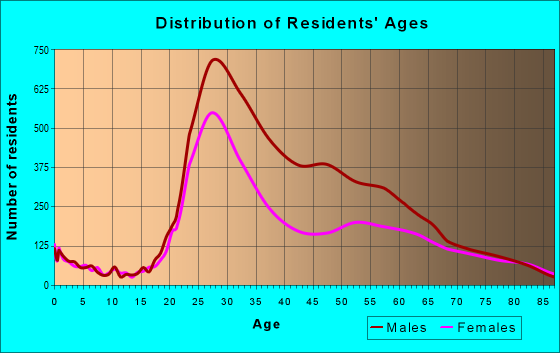 Age and Sex of Residents in zip code 92101