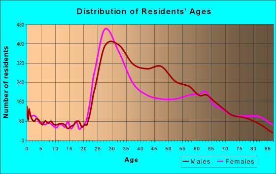 Age and Sex of Residents in zip code 92103