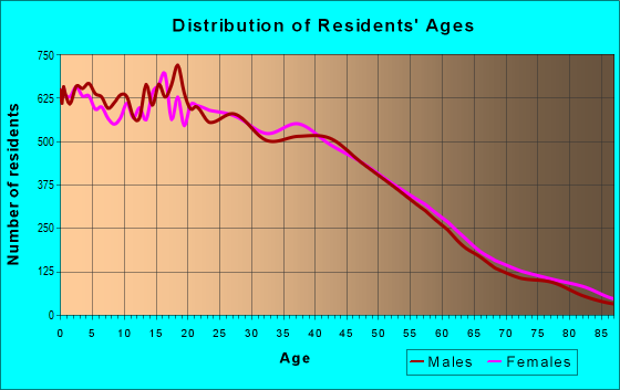 Age and Sex of Residents in zip code 92105