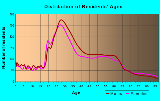 Age and Sex of Residents in zip code 92107