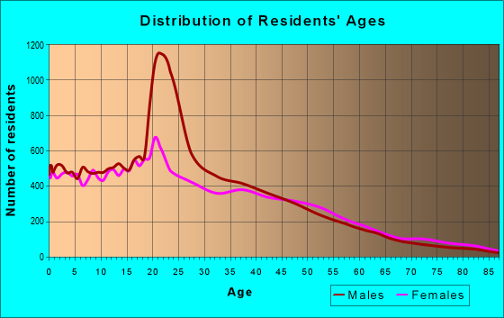 Age and Sex of Residents in zip code 92113