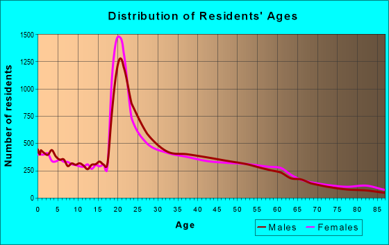 Age and Sex of Residents in zip code 92115
