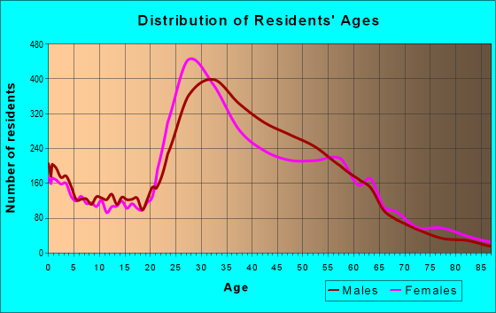 Age and Sex of Residents in zip code 92116