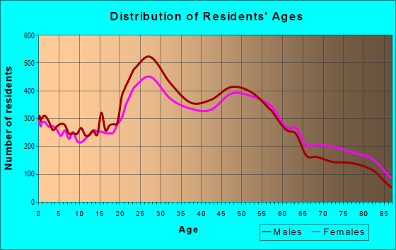 Age and Sex of Residents in zip code 92117
