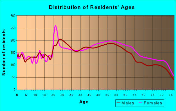 Age and Sex of Residents in zip code 92120