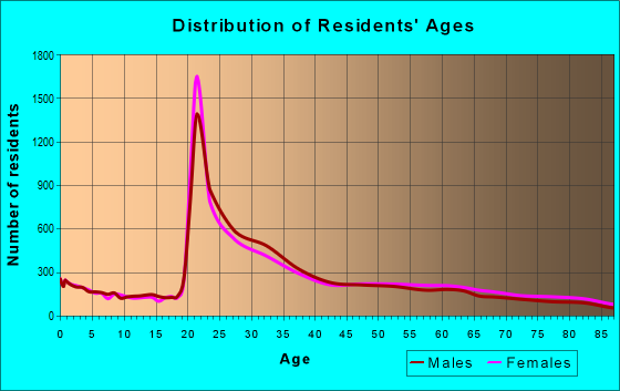 Age and Sex of Residents in zip code 92122