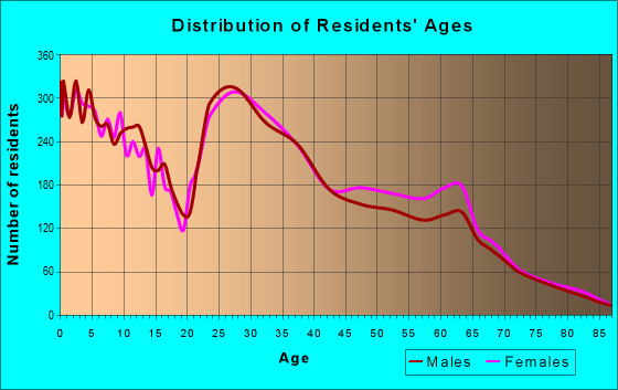 Age and Sex of Residents in zip code 92124
