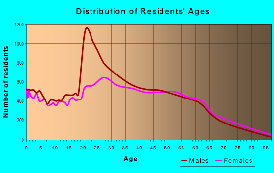 Age and Sex of Residents in zip code 92126