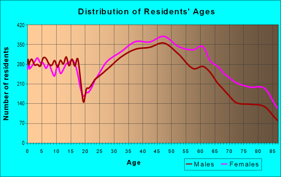 Age and Sex of Residents in zip code 92128