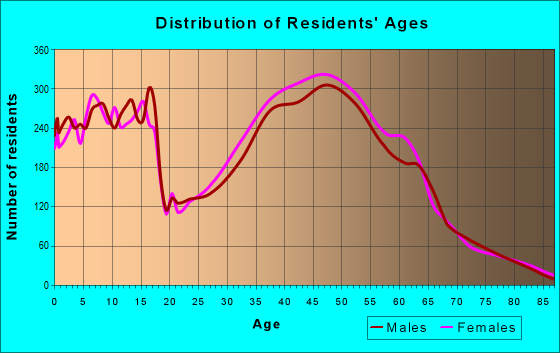 Age and Sex of Residents in zip code 92131