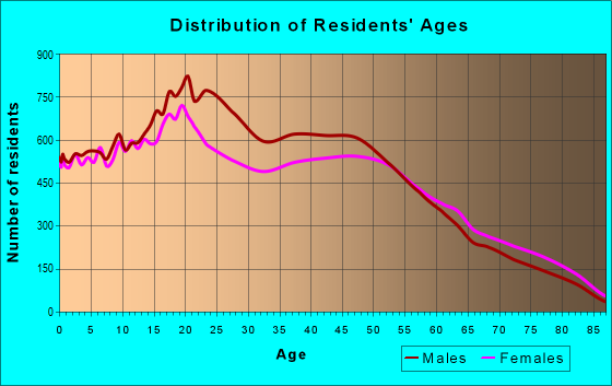 Age and Sex of Residents in zip code 92154