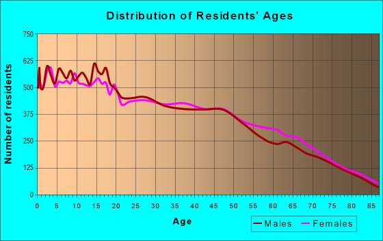 Age and Sex of Residents in zip code 92201