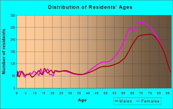 Age and Sex of Residents in zip code 92211