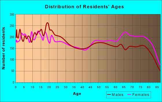 Age and Sex of Residents in zip code 92220