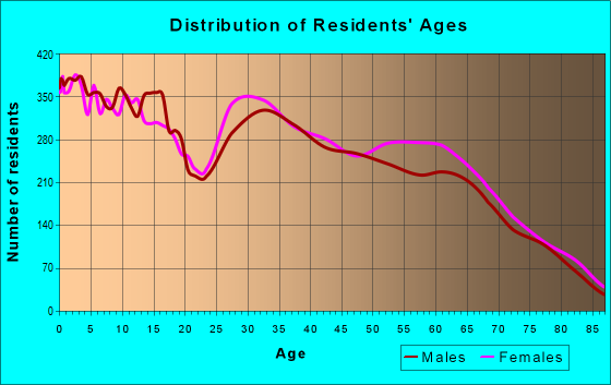 Age and Sex of Residents in zip code 92223