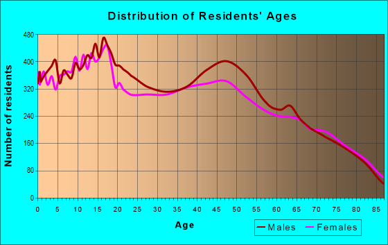 Age and Sex of Residents in zip code 92234